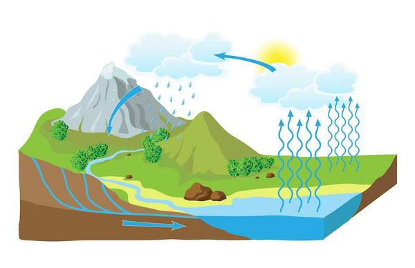 Vandets kredsløb – et undervisningsmateriale til naturteknologi mellemtrin